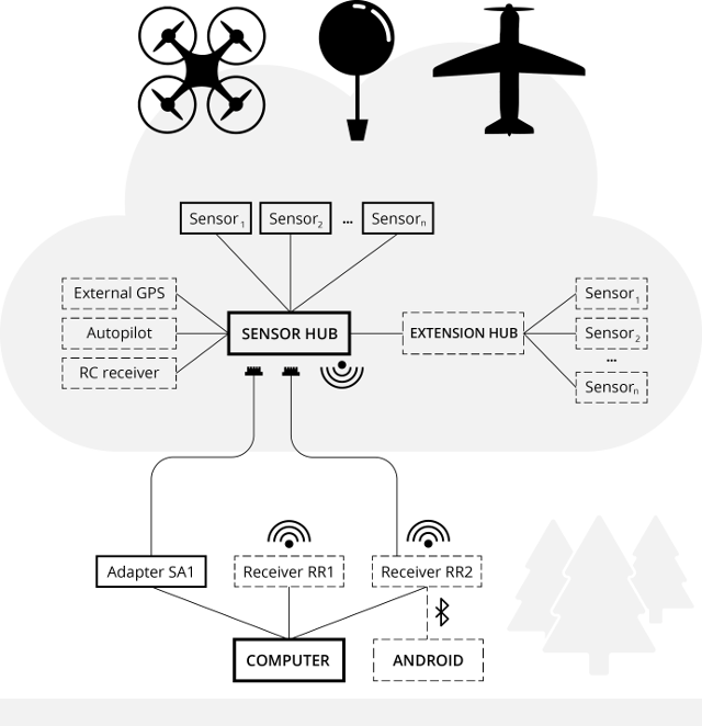 sensorkit-system_skiss-640px